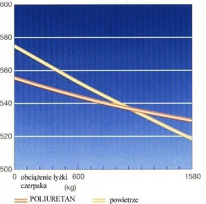 Porównanie sprężystości - wykres