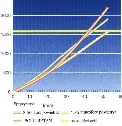 Charakterystyka elastyczności - wykres